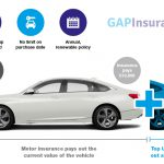 What is Top-Up GAP insurance?