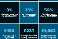 GAPinsurance.co.uk's 2020 Statistics