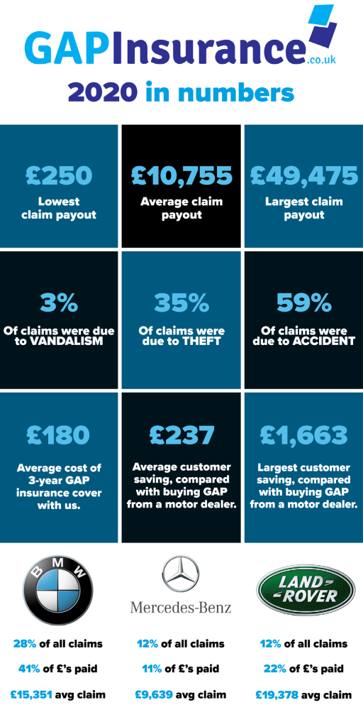GAPinsurance.co.uk's 2020 in numbers.