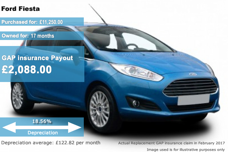 Buy Gap Insurance For Your Ford Today