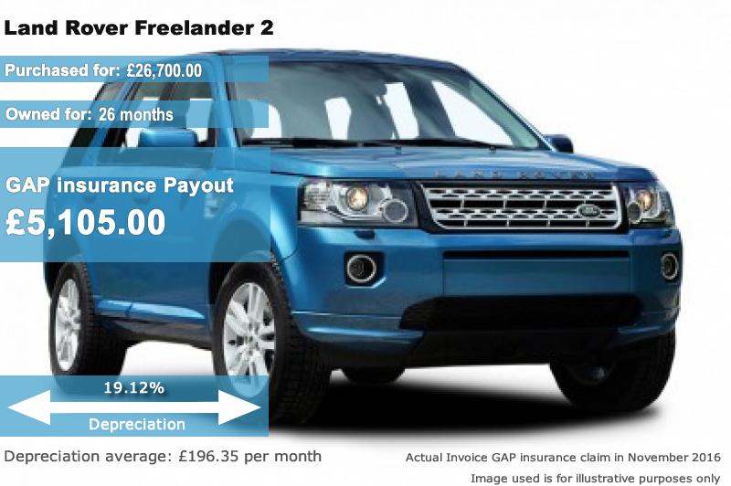Land Rover Gap Insurance