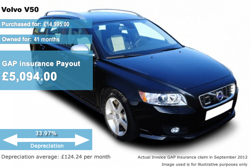 Volvo GAP Insurance - Volvo invoice pricing