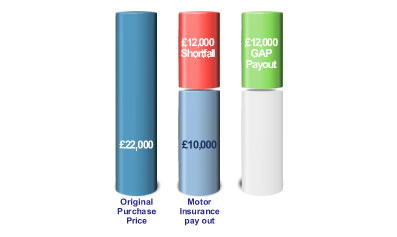 Table showing how Invoice Gap Insurance works.