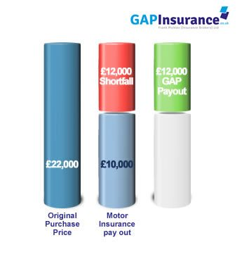 How Invoice GAP Insurance Works