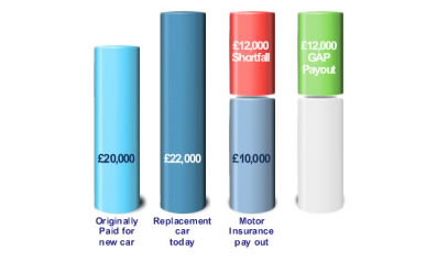 Graph showing how Replacement Gap Insurance works.