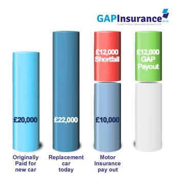 How Replacement Gap Insurance Works